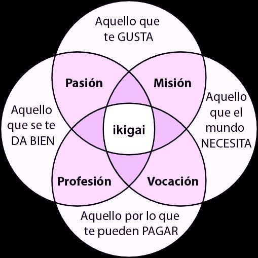 ikigai, la razón de vivir